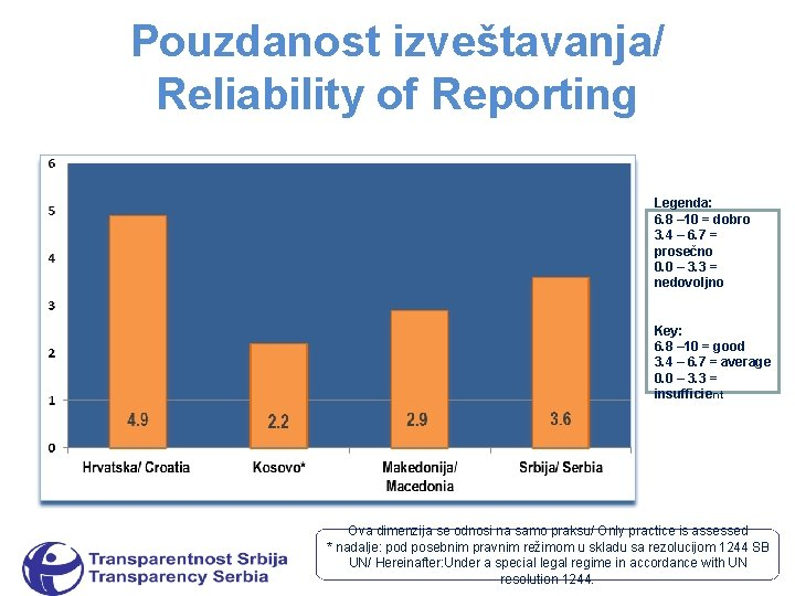 Pouzdanost izveštavanja/ Reliability of Reporting Legenda: 6. 8 – 10 = dobro 3. 4