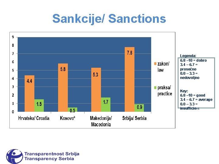 Sankcije/ Sanctions Legenda: 6. 8 – 10 = dobro 3. 4 – 6. 7
