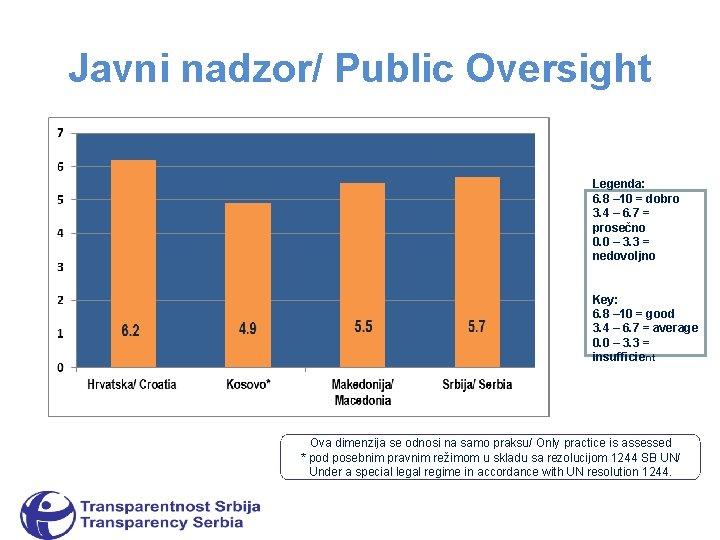 Javni nadzor/ Public Oversight Legenda: 6. 8 – 10 = dobro 3. 4 –