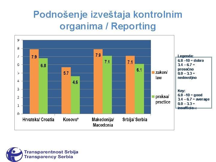 Podnošenje izveštaja kontrolnim organima / Reporting Legenda: 6. 8 – 10 = dobro 3.