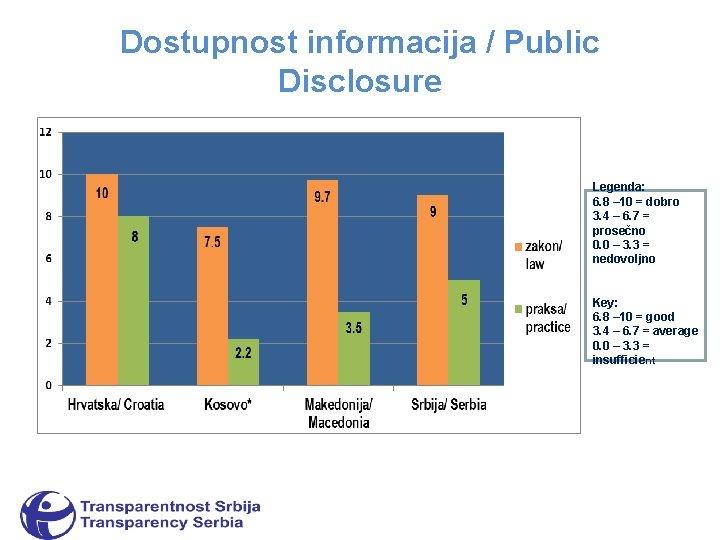 Dostupnost informacija / Public Disclosure Legenda: 6. 8 – 10 = dobro 3. 4