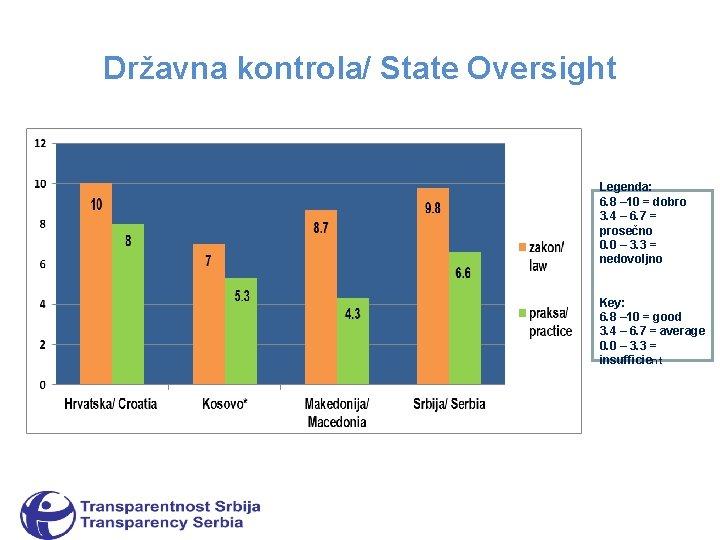 Državna kontrola/ State Oversight Legenda: 6. 8 – 10 = dobro 3. 4 –
