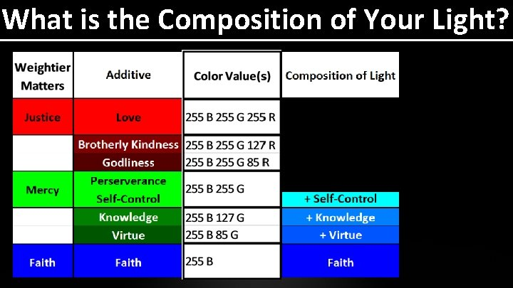 What is the Composition of Your Light?