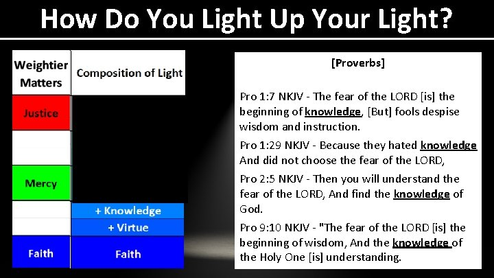 How Do You Light Up Your Light? [Proverbs] Pro 1: 7 NKJV - The