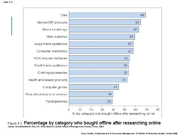 Slide 4. 12 Figure 4. 3 Percentage by category who bought offline after researching