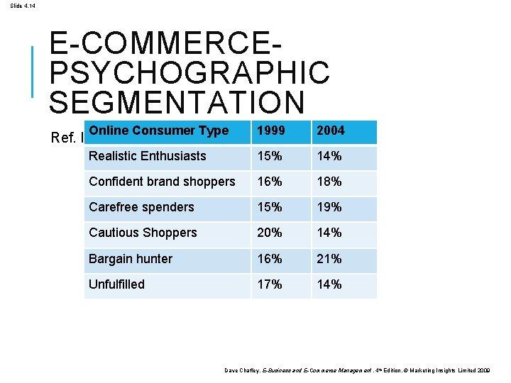 Slide 4. 14 E-COMMERCEPSYCHOGRAPHIC SEGMENTATION Online Consumer Type 1999 2004 Realistic Enthusiasts 15% 14%