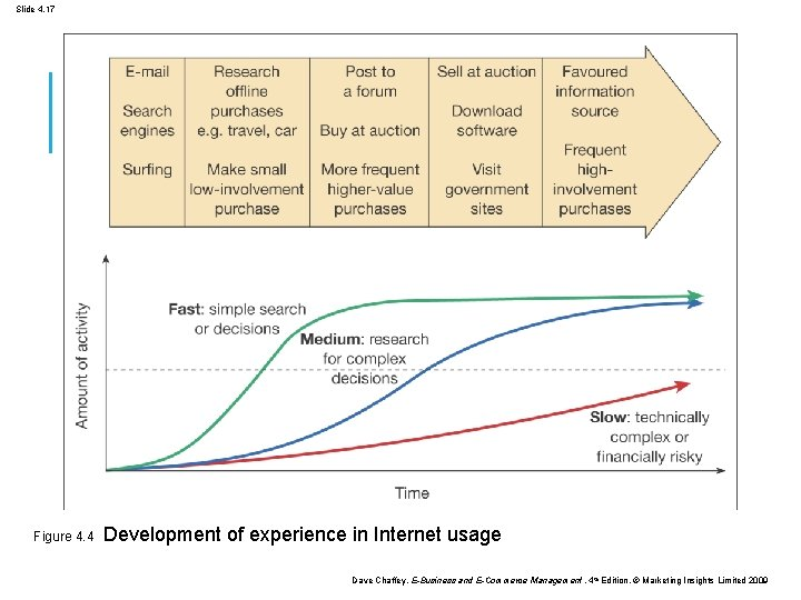 Slide 4. 17 Figure 4. 4 Development of experience in Internet usage Dave Chaffey,