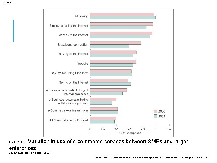 Slide 4. 21 Figure 4. 6 Variation in use of e-commerce services between SMEs
