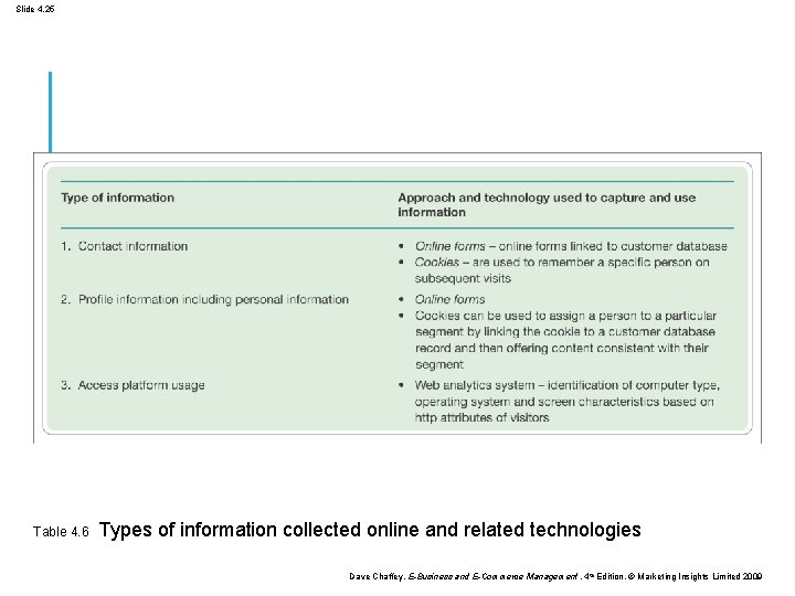 Slide 4. 25 Table 4. 6 Types of information collected online and related technologies