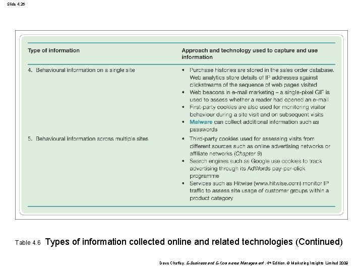 Slide 4. 26 Table 4. 6 Types of information collected online and related technologies