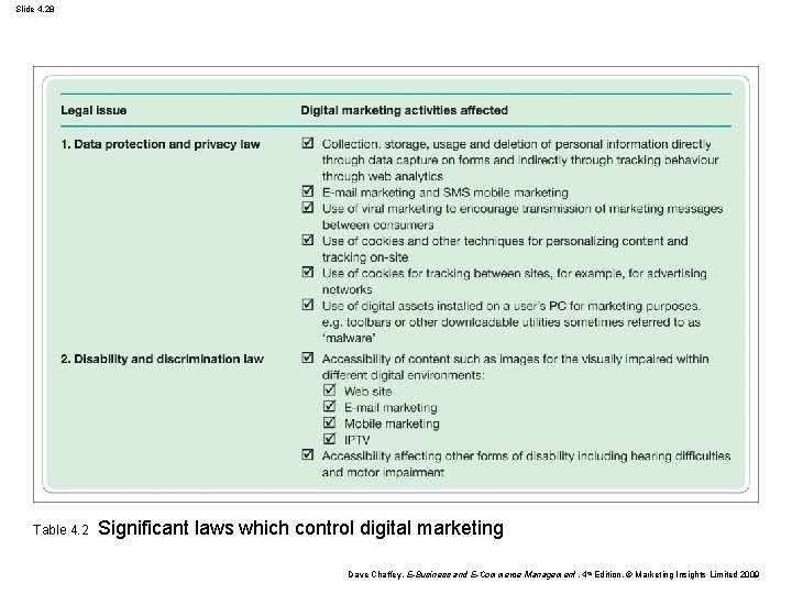Slide 4. 28 Table 4. 2 Significant laws which control digital marketing Dave Chaffey,