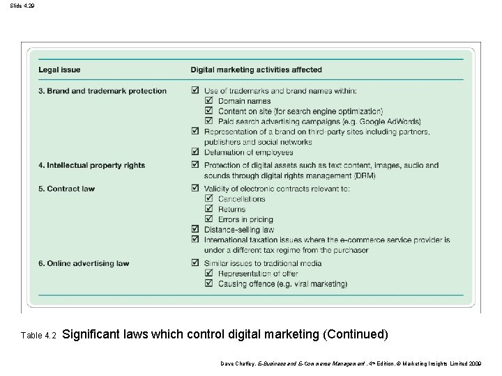 Slide 4. 29 Table 4. 2 Significant laws which control digital marketing (Continued) Dave