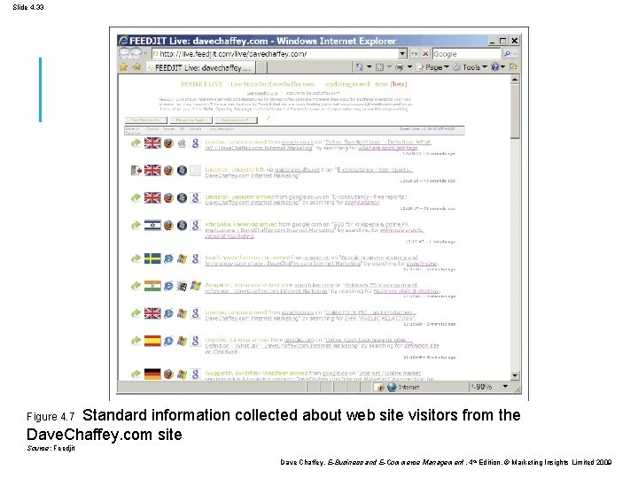 Slide 4. 33 Figure 4. 7 Standard information collected about web site visitors from