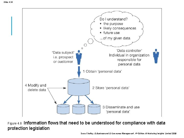 Slide 4. 34 Figure 4. 8 Information flows that need to be understood for