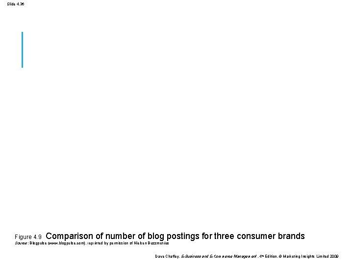 Slide 4. 36 Figure 4. 9 Comparison of number of blog postings for three