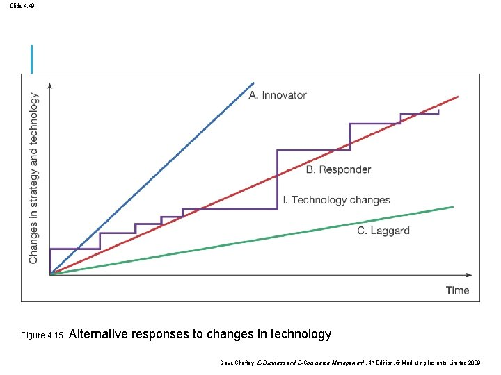 Slide 4. 49 Figure 4. 15 Alternative responses to changes in technology Dave Chaffey,