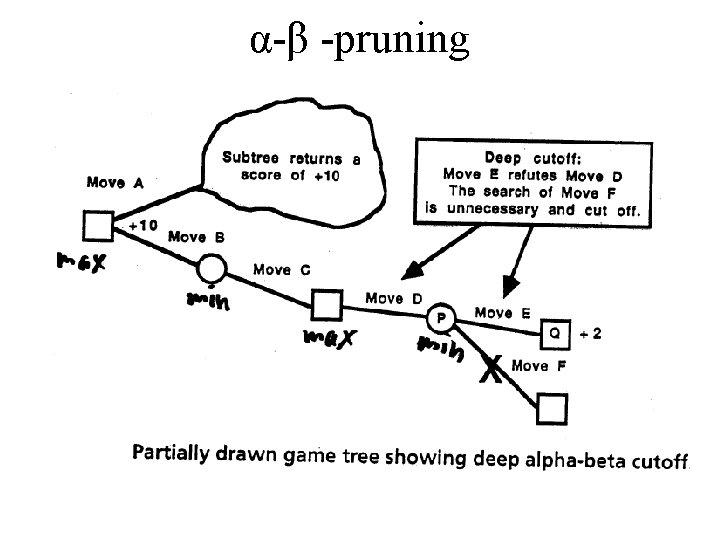 α-β -pruning