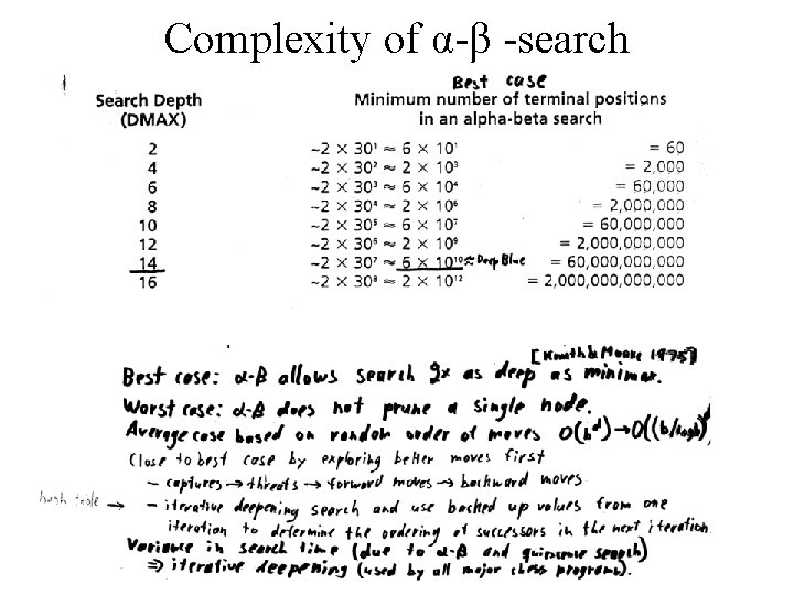 Complexity of α-β -search