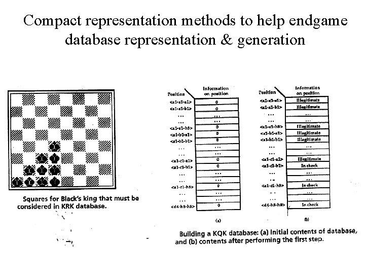 Compact representation methods to help endgame database representation & generation