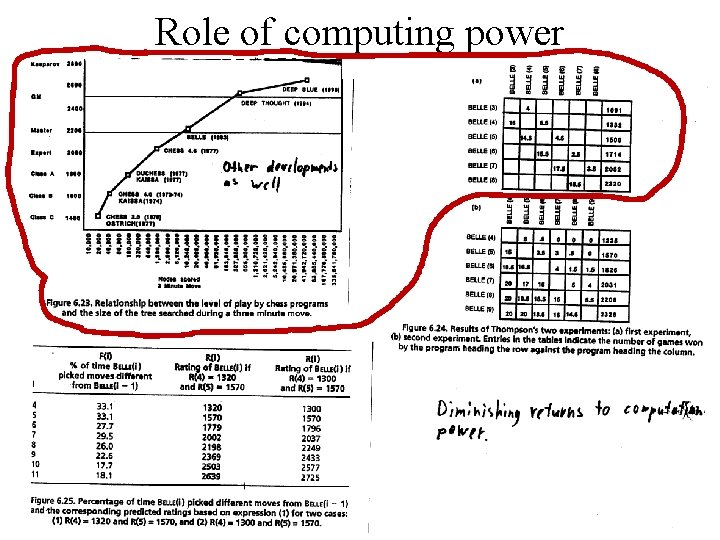 Role of computing power