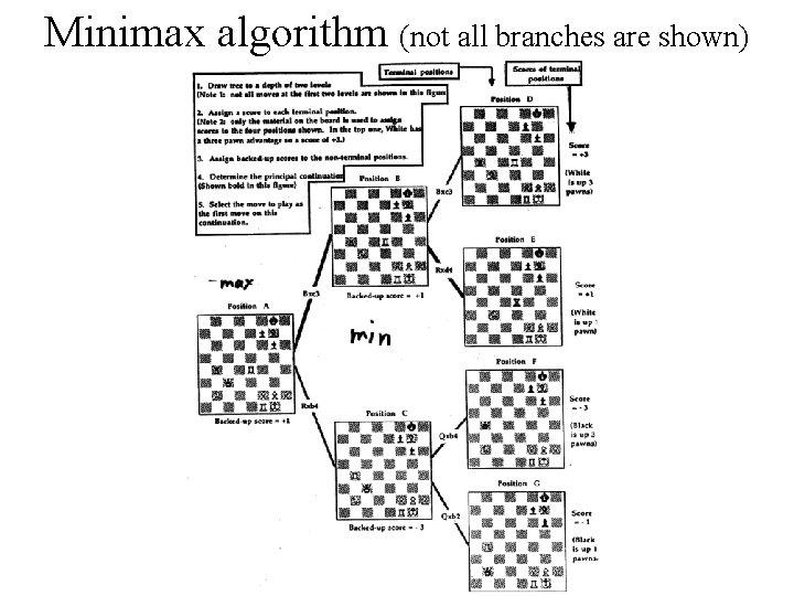 Minimax algorithm (not all branches are shown)