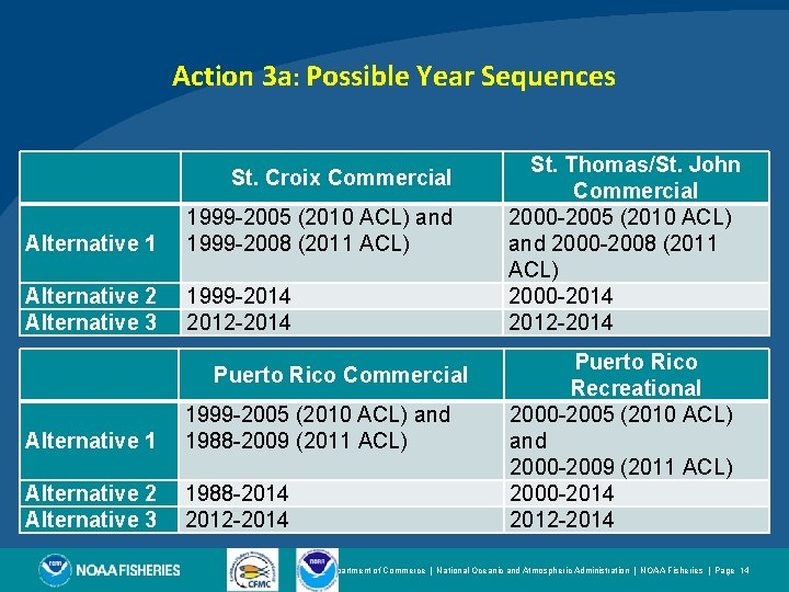Action 3 a: Possible Year Sequences St. Croix Commercial Alternative 1 1999 -2005 (2010