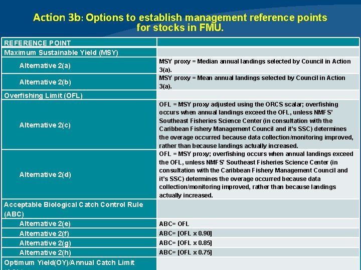 Action 3 b: Options to establish management reference points for stocks in FMU. REFERENCE
