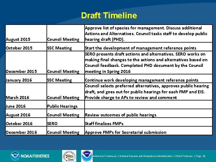 Draft Timeline Approve list of species for management. Discuss additional Actions and Alternatives. Council