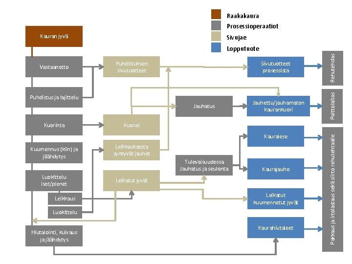 Raakakaura Prosessioperaatiot Kauran jyvä Sivujae Sivutuotteet prosessista Puhdistus ja lajittelu Jauhatus Kuorinta Jauhettu/jauhamaton kaurankuori