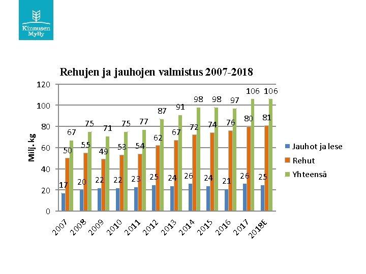 Rehujen ja jauhojen valmistus 2007 -2018 120 100 87 91 80 81 76 75