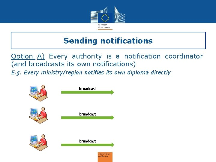Sending notifications Option A) Every authority is a notification coordinator (and broadcasts its own