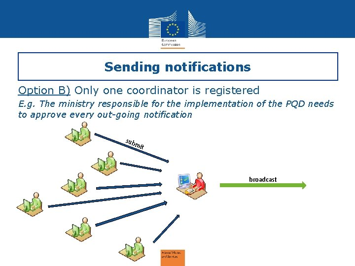 Sending notifications Option B) Only one coordinator is registered E. g. The ministry responsible