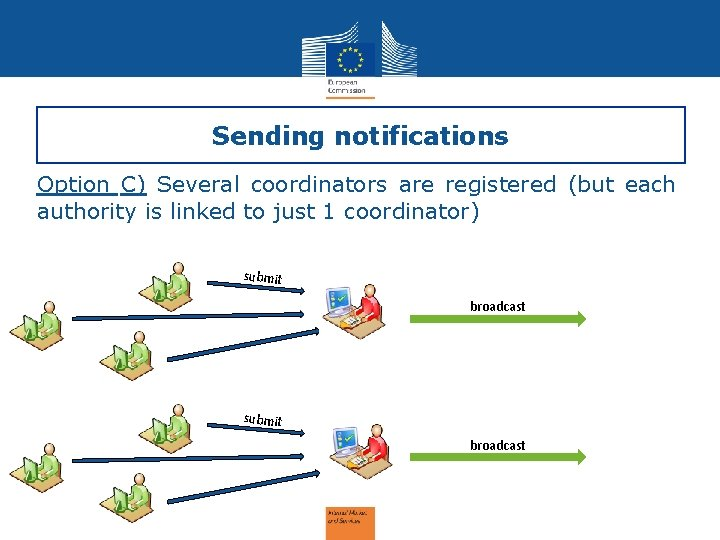 Sending notifications Option C) Several coordinators are registered (but each authority is linked to