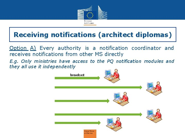 Receiving notifications (architect diplomas) Option A) Every authority is a notification coordinator and receives