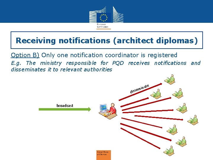 Receiving notifications (architect diplomas) Option B) Only one notification coordinator is registered E. g.