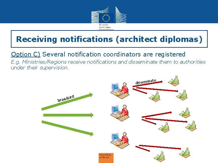 Receiving notifications (architect diplomas) Option C) Several notification coordinators are registered E. g. Ministries/Regions