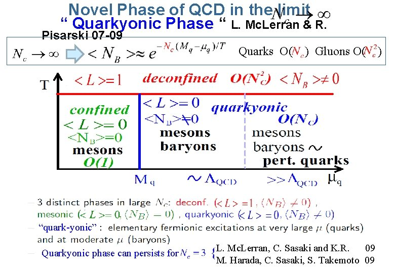 "Novel Phase of QCD in the limit "" Quarkyonic Phase "" L. Mc. Lerran"