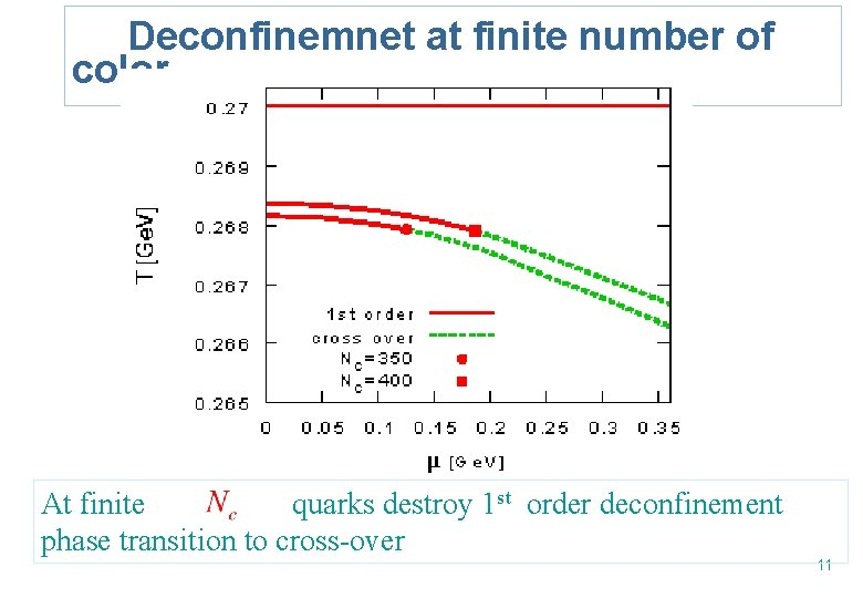 Deconfinemnet at finite number of color At finite quarks destroy 1 st order deconfinement