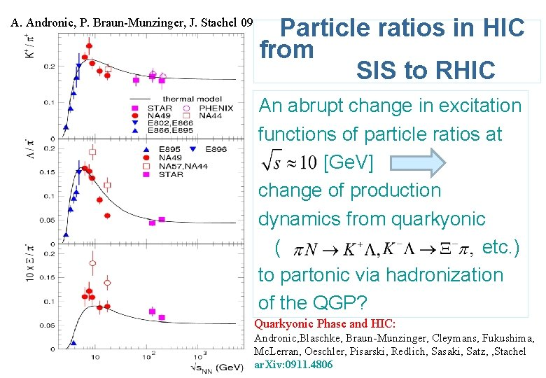 A. Andronic, P. Braun-Munzinger, J. Stachel 09 Particle ratios in HIC from SIS to