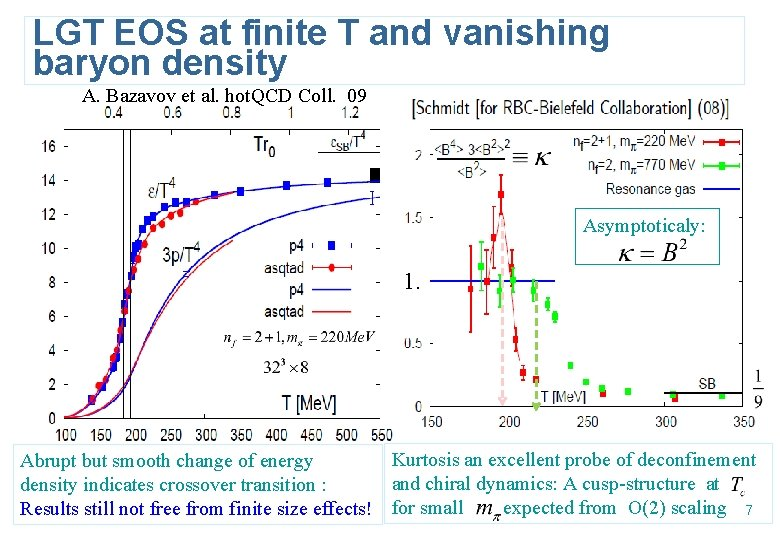 LGT EOS at finite T and vanishing baryon density A. Bazavov et al. hot.