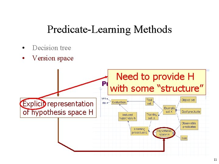 Predicate-Learning Methods • Decision tree • Version space Need to provide H with some