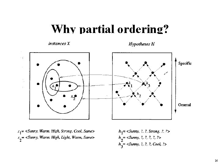 Why partial ordering? 16