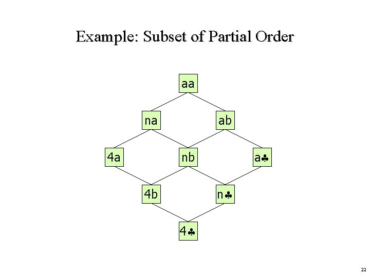 Example: Subset of Partial Order aa na 4 a ab a nb n 4