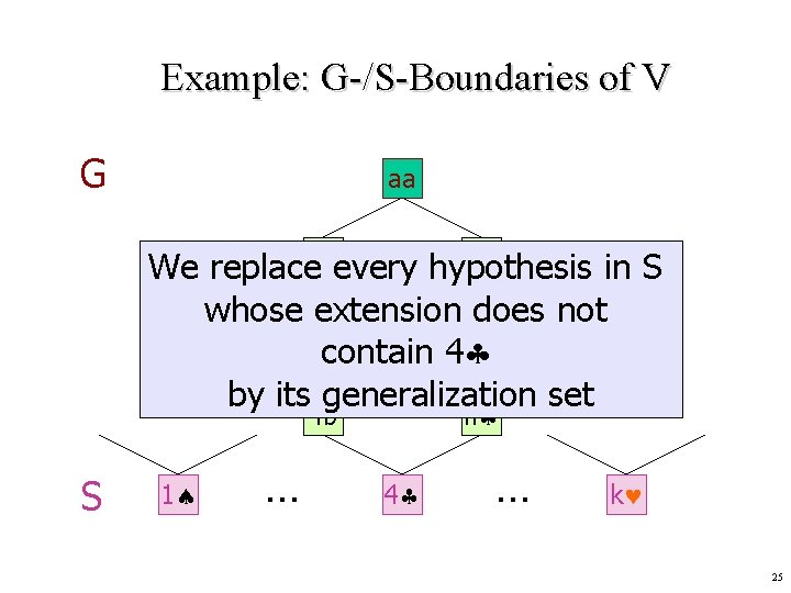 Example: G-/S-Boundaries of V G aa ab We replacenaevery hypothesis in S whose extension