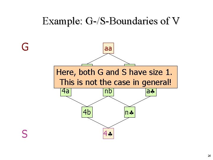 Example: G-/S-Boundaries of V G aa na G and Sab Here, both have size