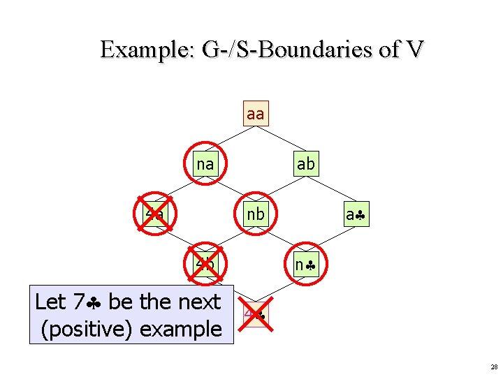 Example: G-/S-Boundaries of V aa na 4 a ab a nb n 4 b