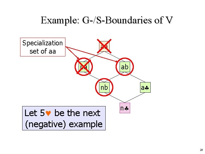Example: G-/S-Boundaries of V Specialization set of aa aa na ab a nb Let