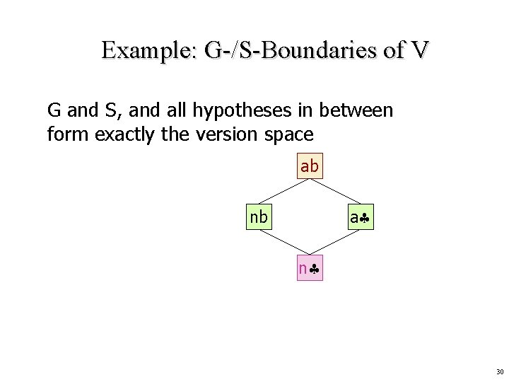 Example: G-/S-Boundaries of V G and S, and all hypotheses in between form exactly