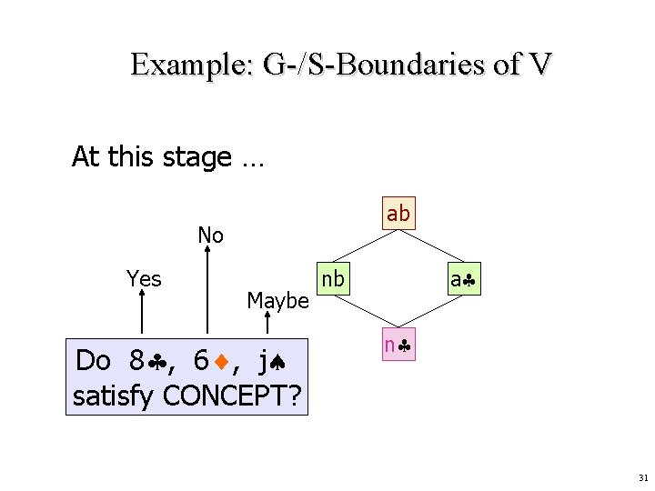 Example: G-/S-Boundaries of V At this stage … ab No Yes Maybe Do 8