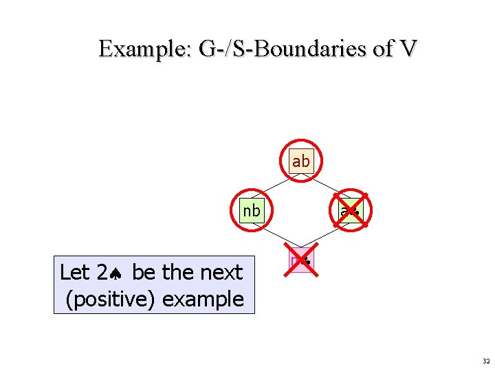Example: G-/S-Boundaries of V ab a nb Let 2 be the next (positive) example